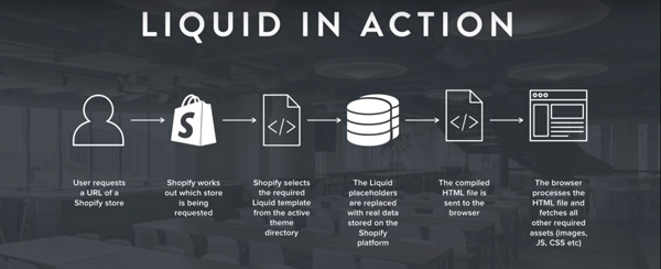 liquid-is-straightforward-for-shopify-experts-but-it-can-be-tricky-to-master